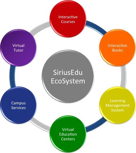 edu_ecosystem